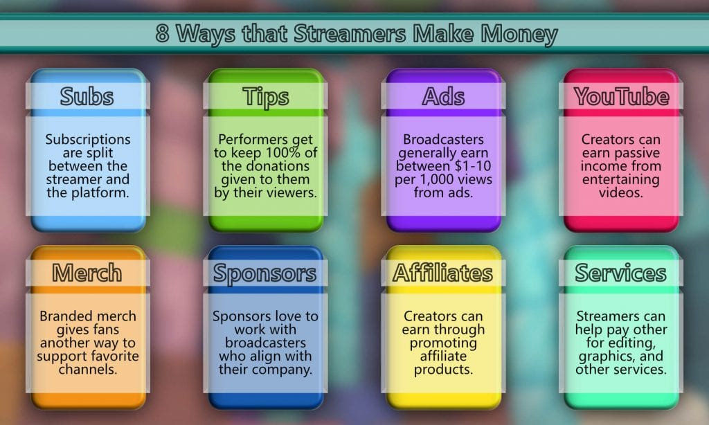 8 Ways Streamers Make Money
