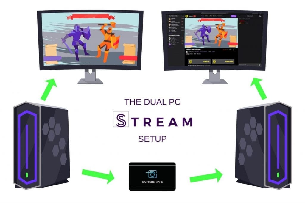 Dual PC set up infograph