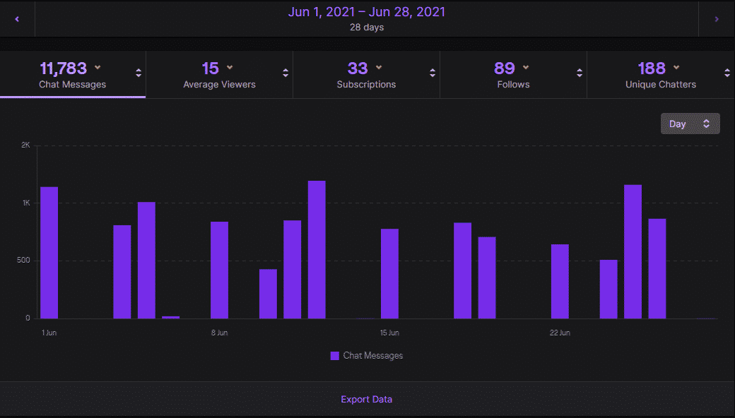 twitch channel analytics page