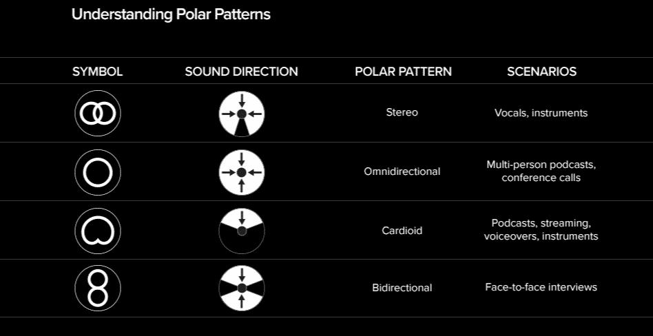 Understanding Polar Patterns